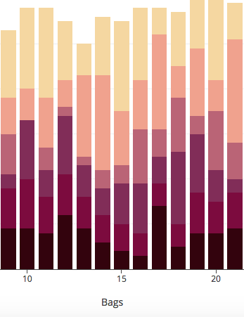 Stacked Bar Charts in Plotly 2.0