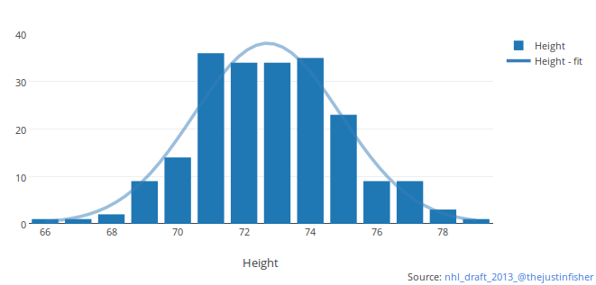 Histogram with curve