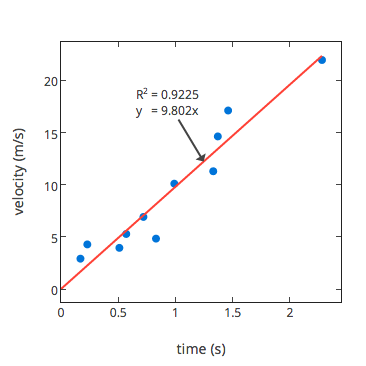Video - Linear Regression or Lines of Best Fit