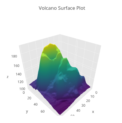 3D Surface Plots