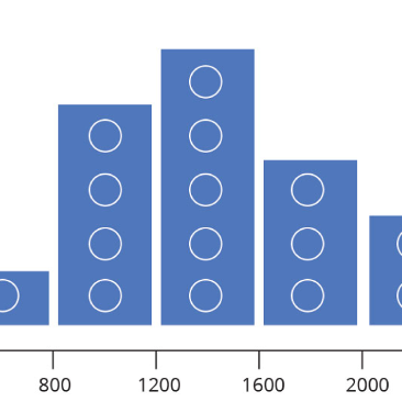 Intro to Histograms
