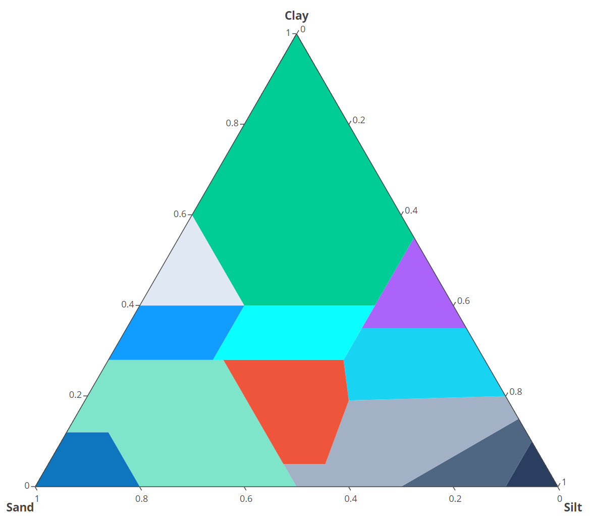 Filled Ternary Plot